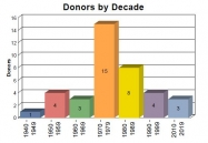 The Decade Challenge: Brothers from the 70s Lead in Donor Participation